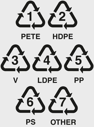 Plastic: What do the numbers on plastics mean? - iMom