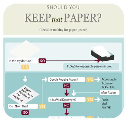 Paper decision maker